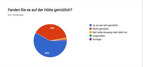 Umfrage 2016